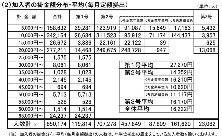 加入者の掛け金額分布・平均