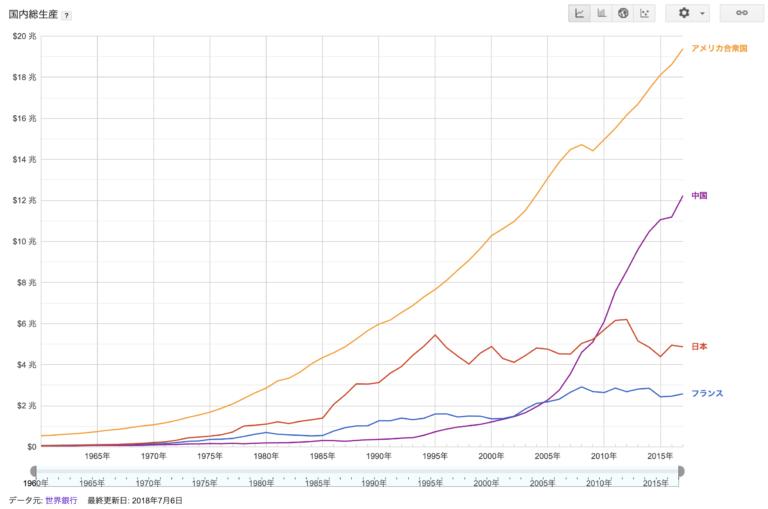 日本・アメリカ・フランス・中国のGDP