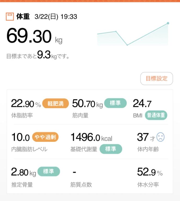 3/22の体重 69.3kg